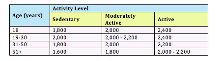 Activity level for stubborn belly fat