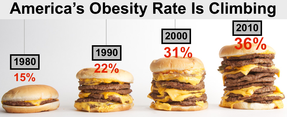 Americas obesity rate