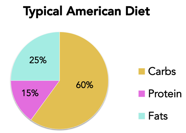 Typical American diet